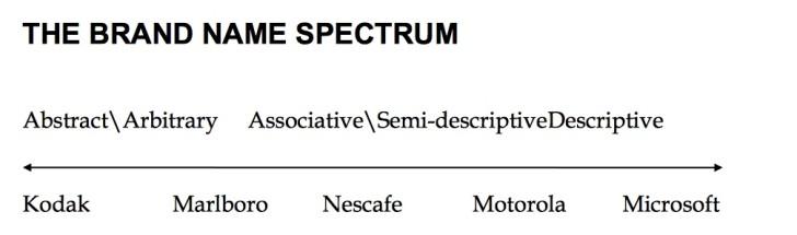 name spectrum