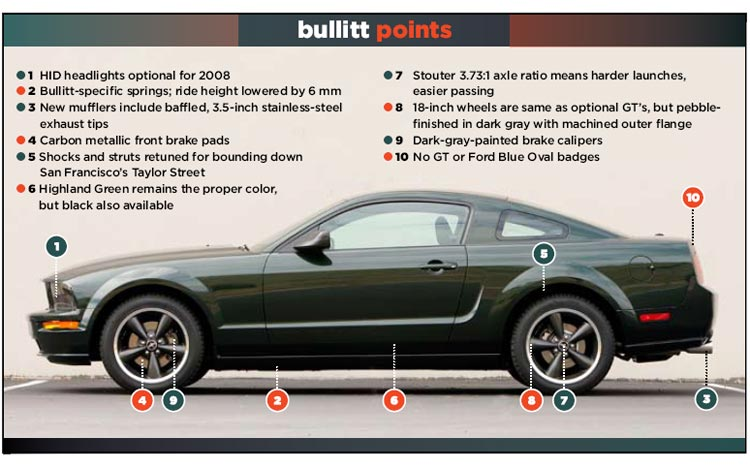 112_0801_18z+2008_ford_mustang_bullitt+feature_diagram
