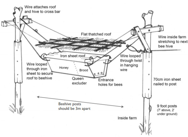 beehive fence farm diagram