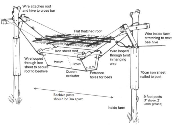 beehive fence farm diagram