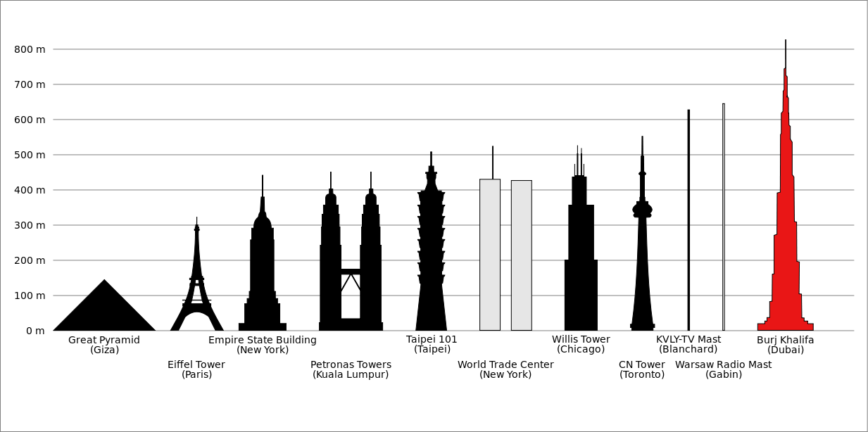 Unheard Of: The Catastrophic Collapse of the World's Tallest