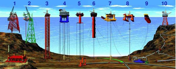 offshore drilling structures by type