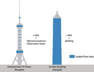 tallbuildingcriteria