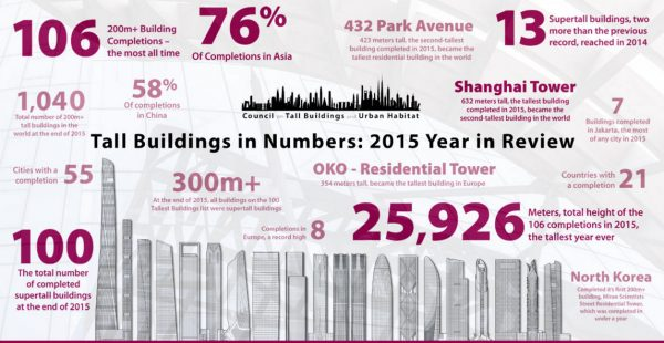 tallest buildings in review