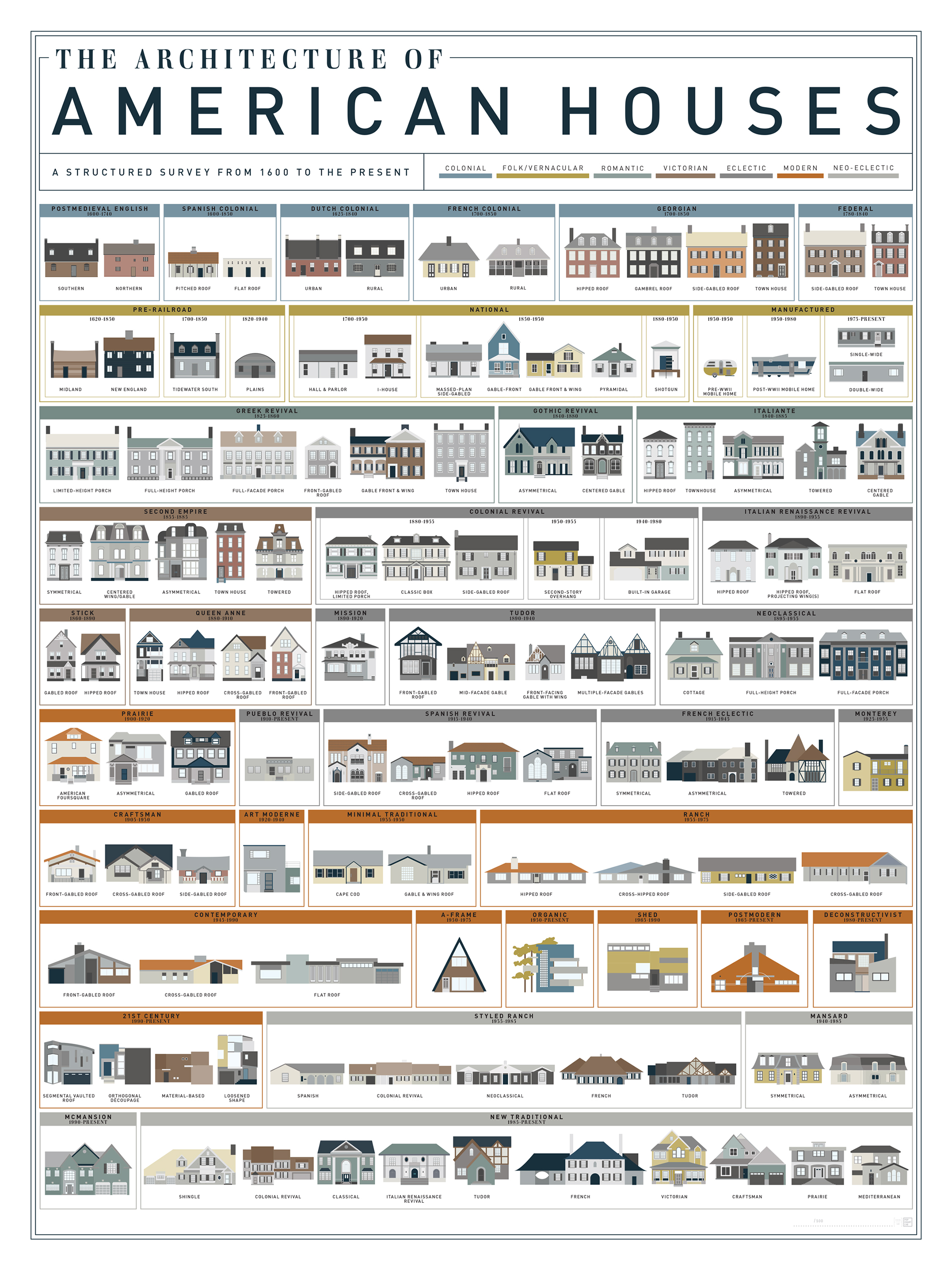 What style is that house visual guides to domestic for Popular architectural styles