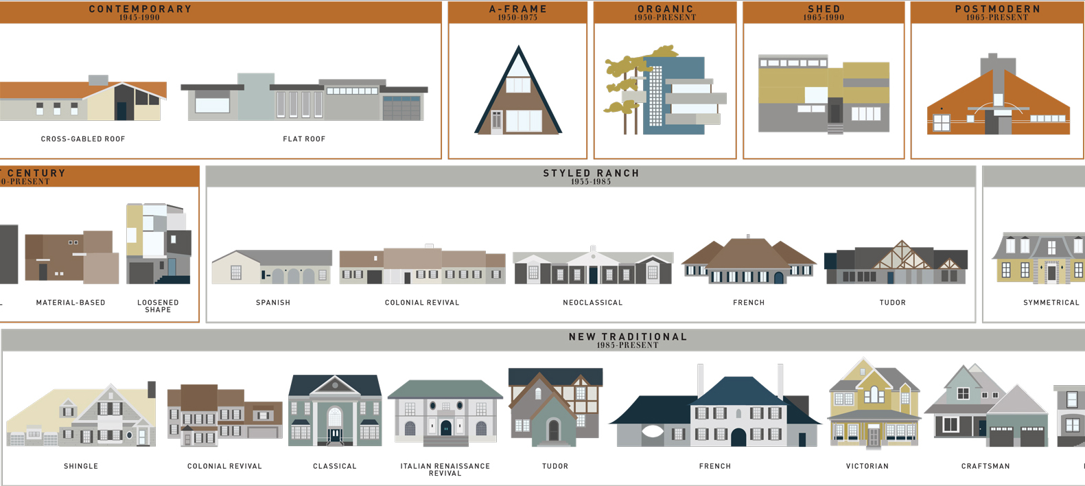 What style is that house visual guides to domestic for Different types of houses in usa