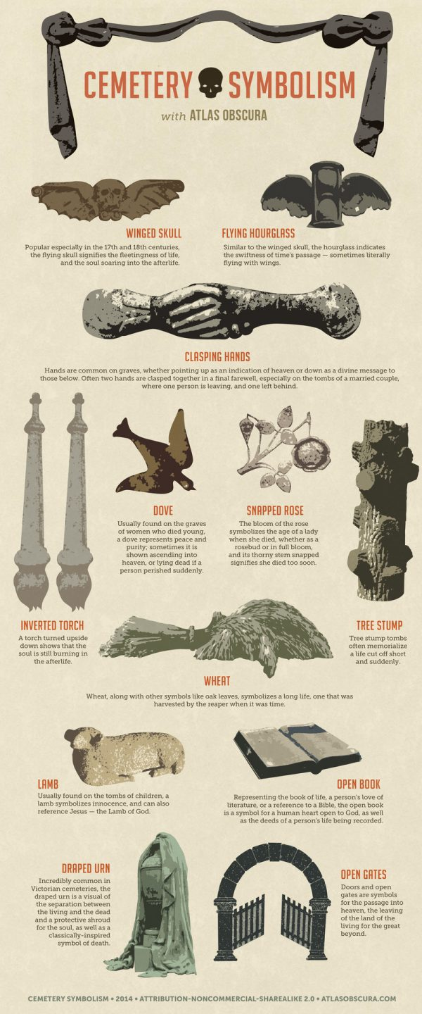 Cemetery Symbolism by Michelle Enemark and Allison C. Meier for Atlas Obscura