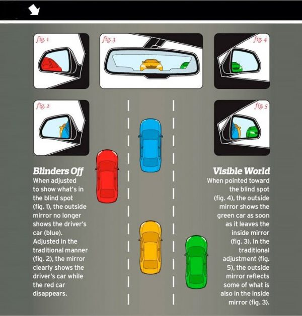 Seeing Into Blind Spots  Clever Trick To Properly Align A Car U0026 39 S Side-view Mirrors