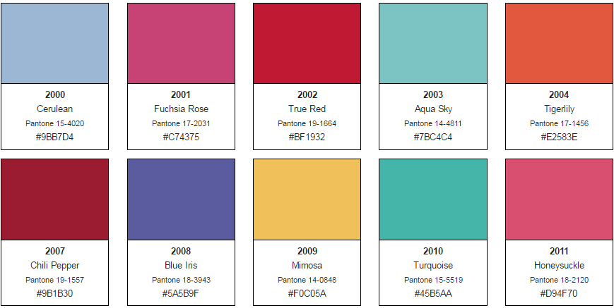 An Array Of Pantone Color The Year Selections