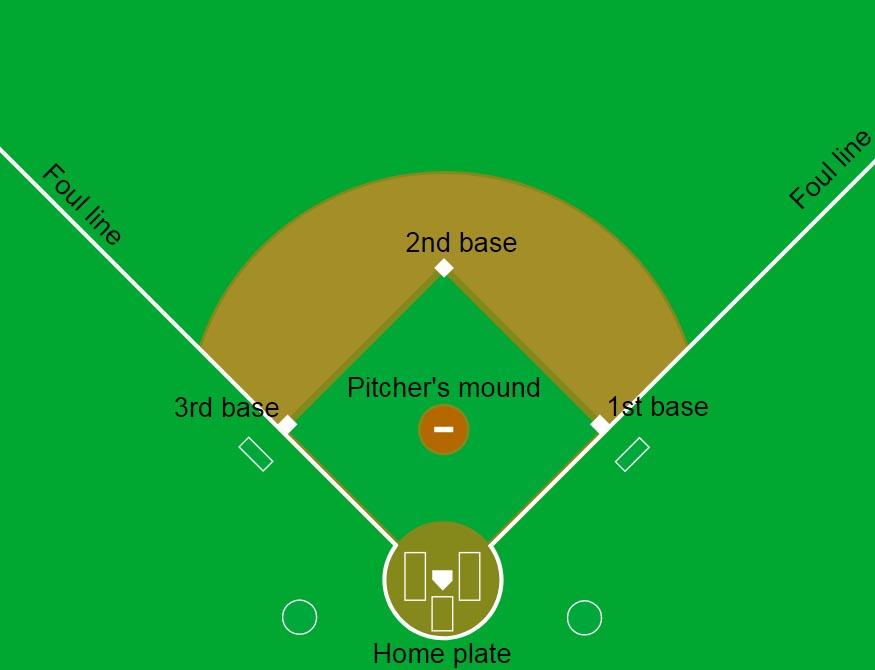In The Same Ballpark