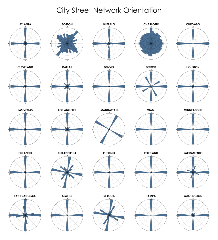 On The Grid Visualizing Street Network Orientations Across 50